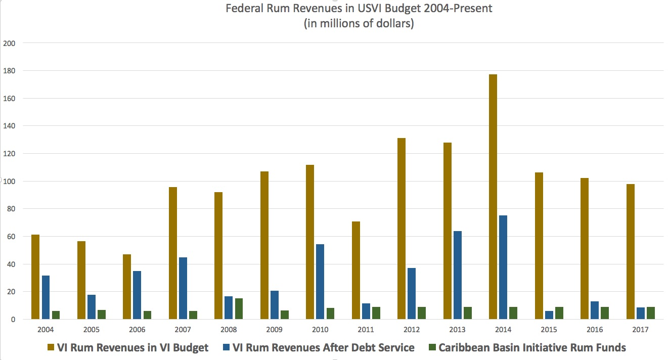 Federal rum revenues to the USVI.(Click on image for larger view)