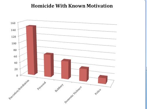 Homicide in the Virgin Islands – Young Men Dead On the Street