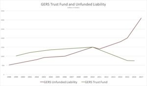 Figure 3: GERS Unfunded Liability Over Time (Click on image for larger view)