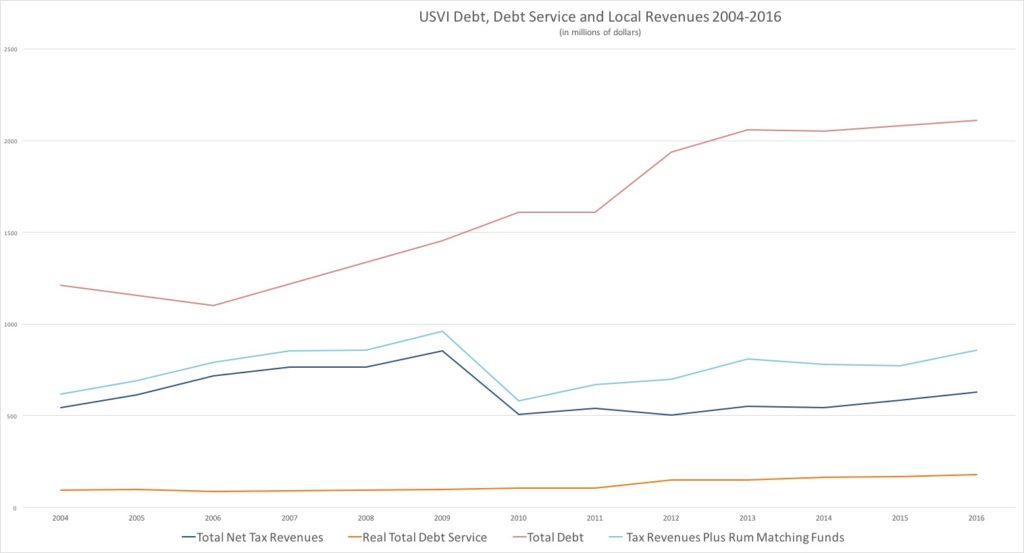 Figure 6: Debt, Revenues and Debt Service 2004-2016