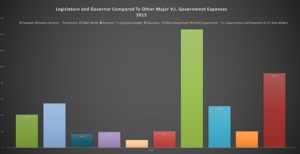 Legislature and Governor's Office Compared To Other Major 2013 V.I. Expenditures.