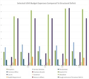 Structural Deficit versus Select Expenses. (Click on image for larger view.)