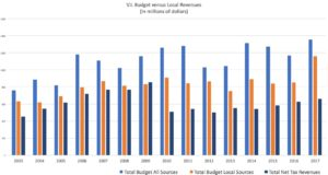V.I. Budget versus local revenues. (Click on image for larger view.)