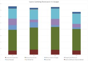 Gambling Revenues Compared To Other Revenues (Click on the image for a larger view)