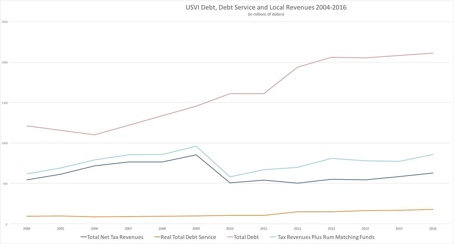 USVI Debt, Debt Service and Local Revenues, 2004-2016. Data compiled from V.I. government budget documentation and other sources by Bill Kossler.