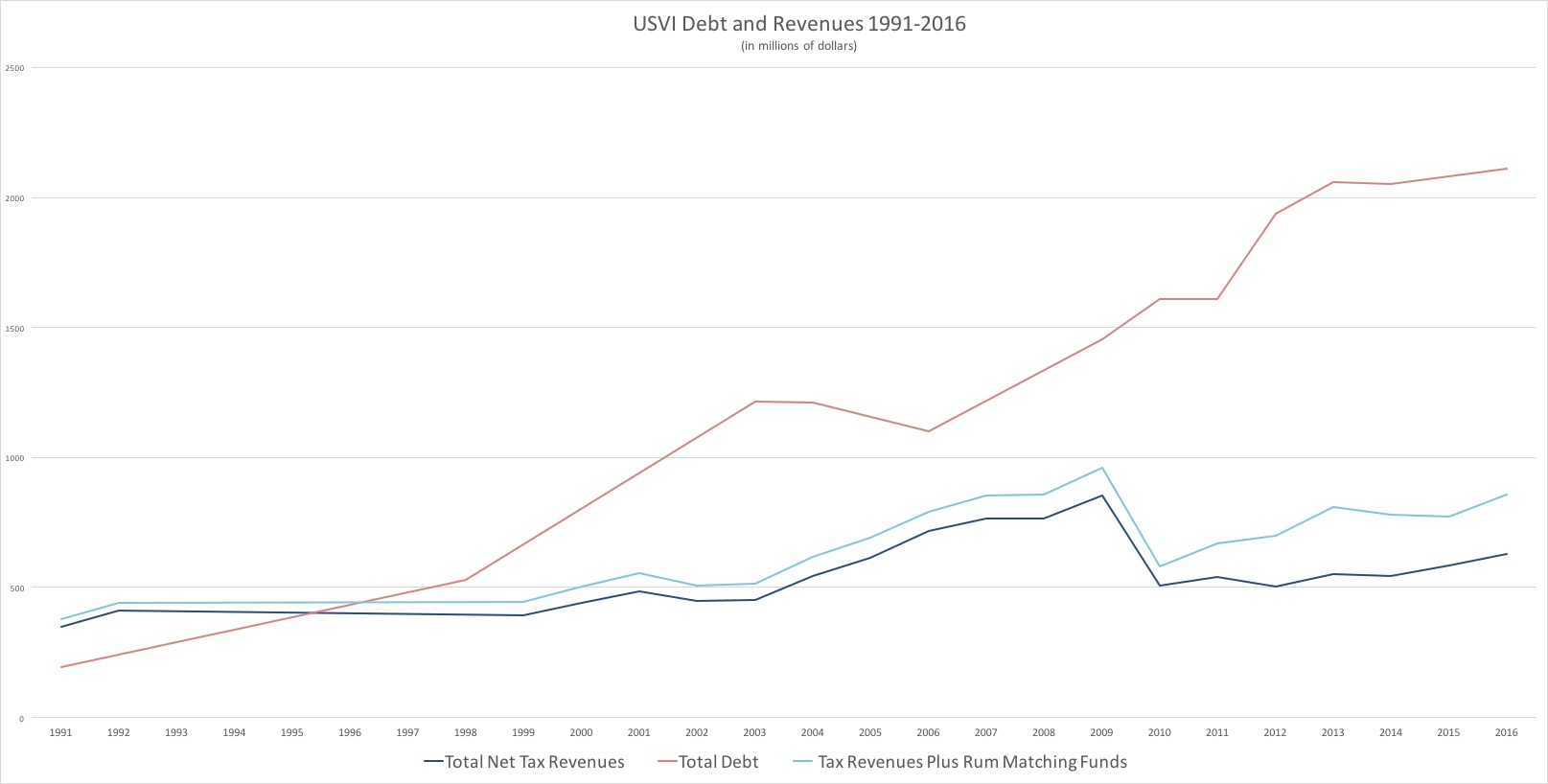 USVI Debt and Revenues. Data compiled from V.I. government budget documentation and other sources by Bill Kossler. (Click on image for larger view.)