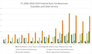 Rum Revenues and Debt Service 2004-2016