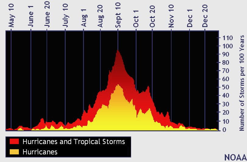 CSU meteorologist Phillip Klotzbach tweeted this chart showing the historical spread of storm development over the hurricane season.