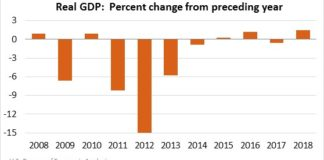Chart shows the change in Real GDP for the U.S> Virgin Islands.