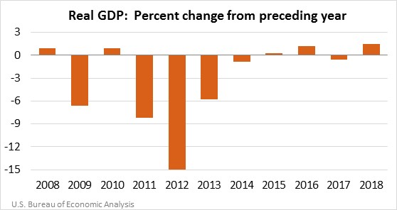 Chart shows the change in Real GDP for the U.S. Virgin Islands.