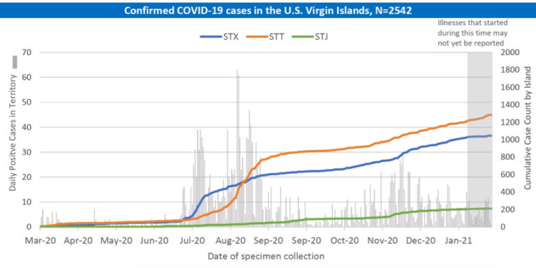 Increase in STT COVID-19 Cases Is a Reminder to Remain Vigilant