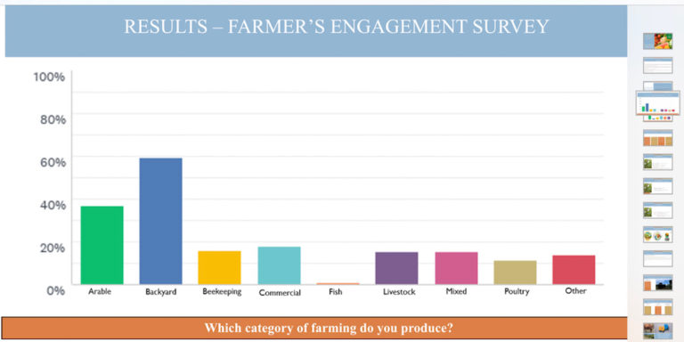 Farmers Say They Are Not Part of Decision Making for Ag Plan